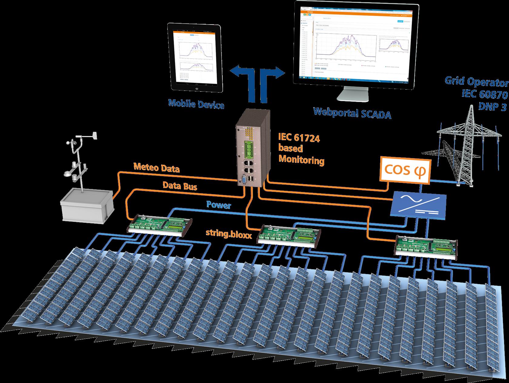Https Attachments Details 802479 Cdnitroot D010 Led Driver Wiring Diagram 02 Gantner Monitoring Concept