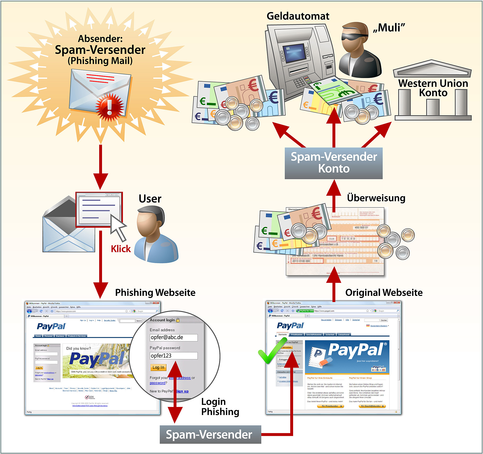 Paypal Wie Funktioniert überweisung