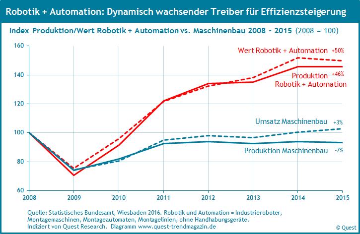 Robotik und automation produktion wert 2008 2015