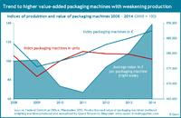 Production and sales per packaging machine 2008 - 2014
