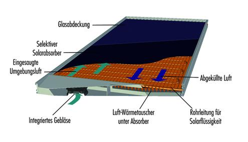 w rmepumpen solarheizung mit kleinster kollektorfl che am. Black Bedroom Furniture Sets. Home Design Ideas
