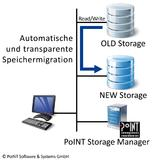 File-System-Migration mit PoINT Storage Manager
