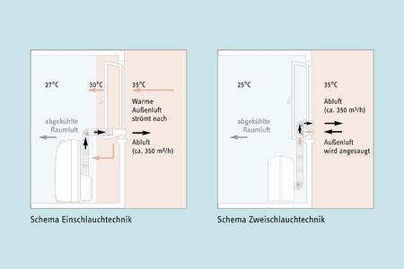 mobiles klimager t mit zweischlauchtechnik stiebel eltron gmbh co kg pressemitteilung. Black Bedroom Furniture Sets. Home Design Ideas