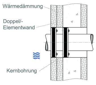 geb udeeinf hrungen fachgerecht planen und ausschreiben doyma gmbh co dichtungs und. Black Bedroom Furniture Sets. Home Design Ideas