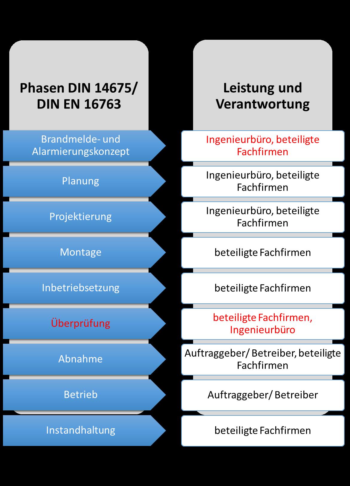 Neue DIN 14675 integriert europäische Anforderungen für ...
