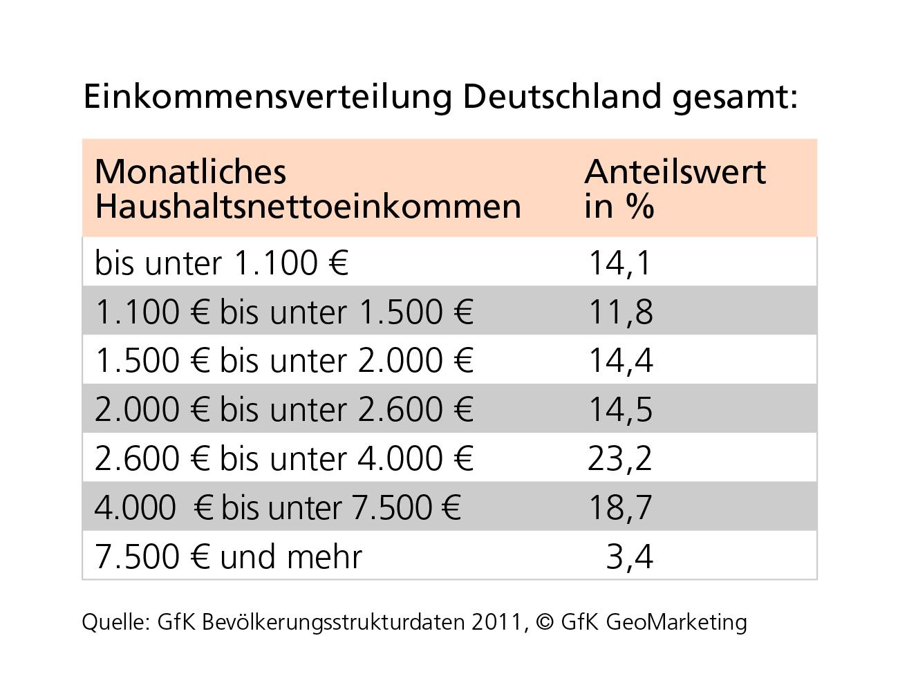 Einkommensverteilung Deutschland Rechner