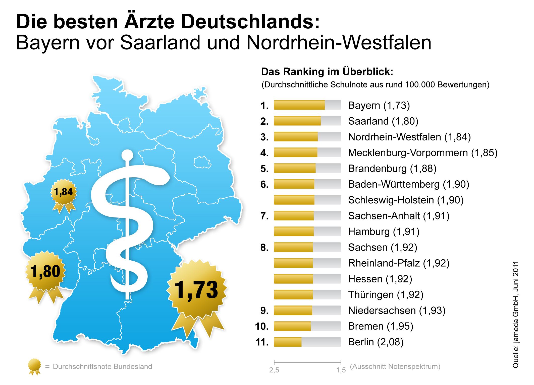 Https Pressemitteilung Origin Storage Ltd Fertig Rj45 Wiring Diagram 110506 Infografik Beste Aerzte Deutschlands