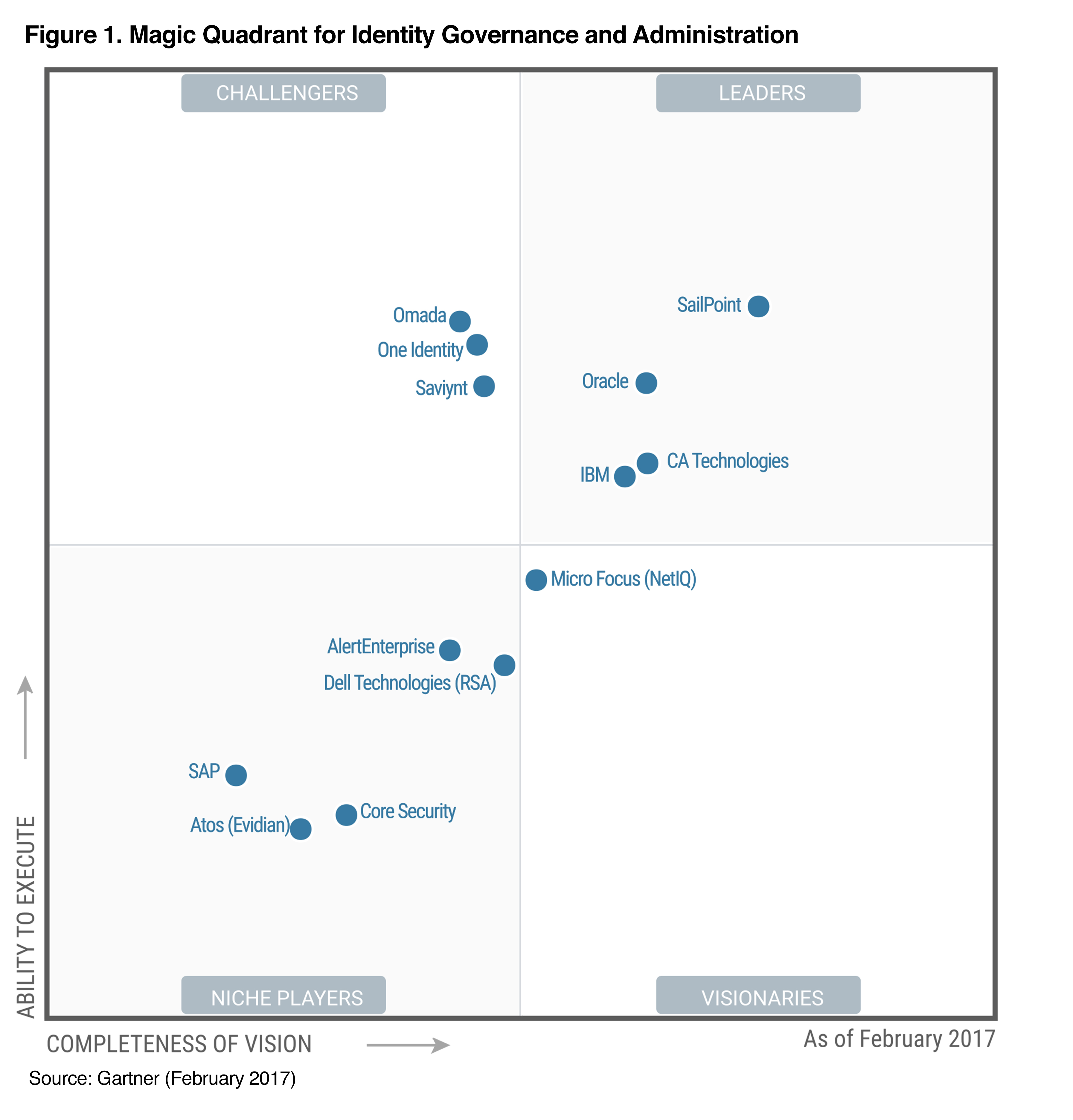 Omada Positioned Highest In The Quot Challengers Quot Quadrant Of