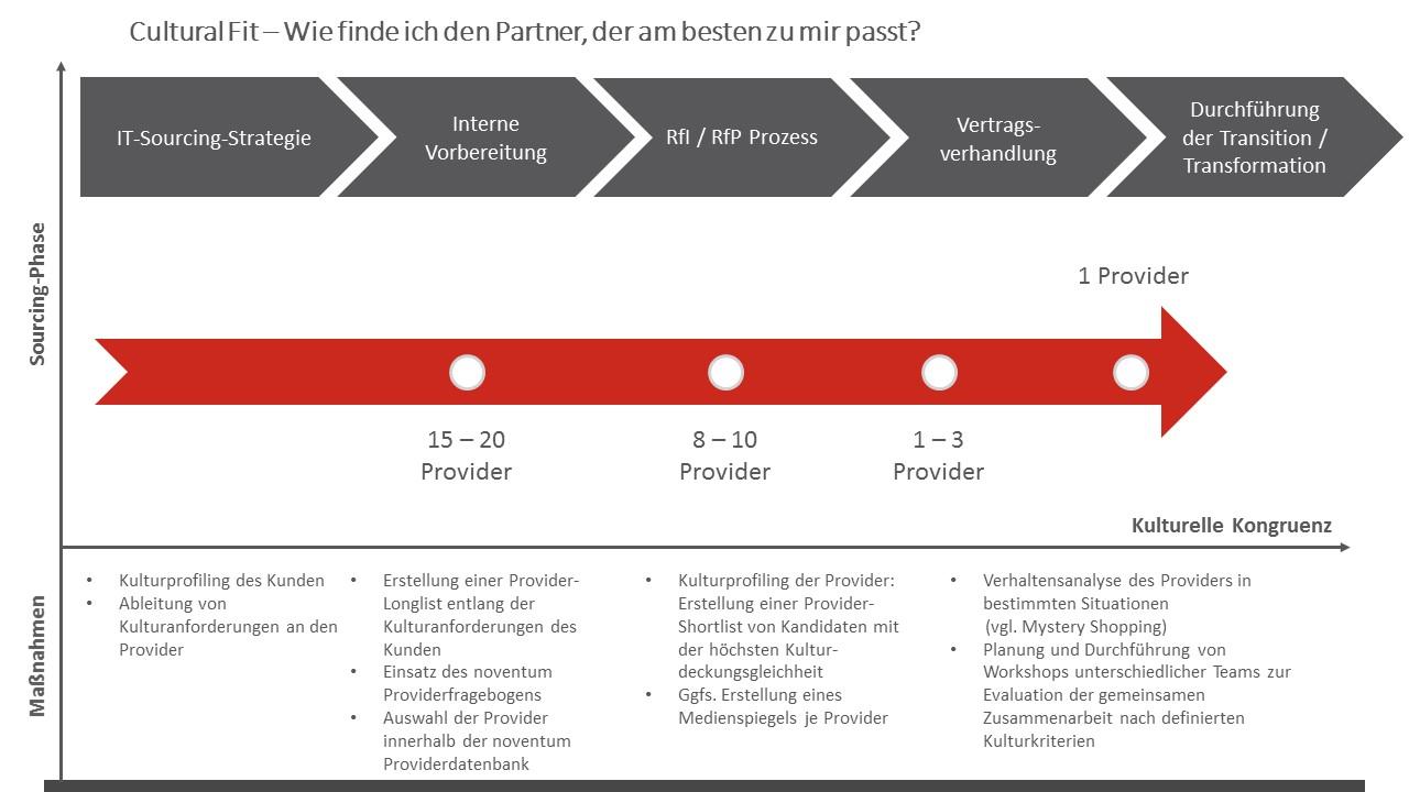 Ausgezeichnet Service Delivery Modellvorlage Ideen - Beispiel ...