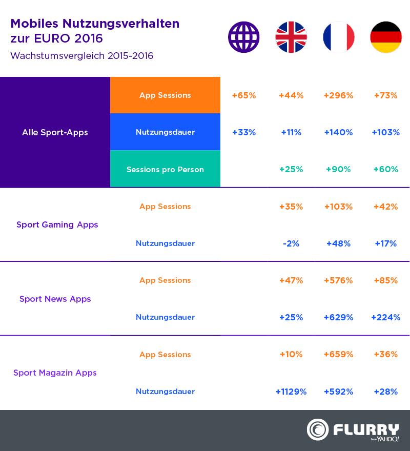 Yahoo Deutschland Sport