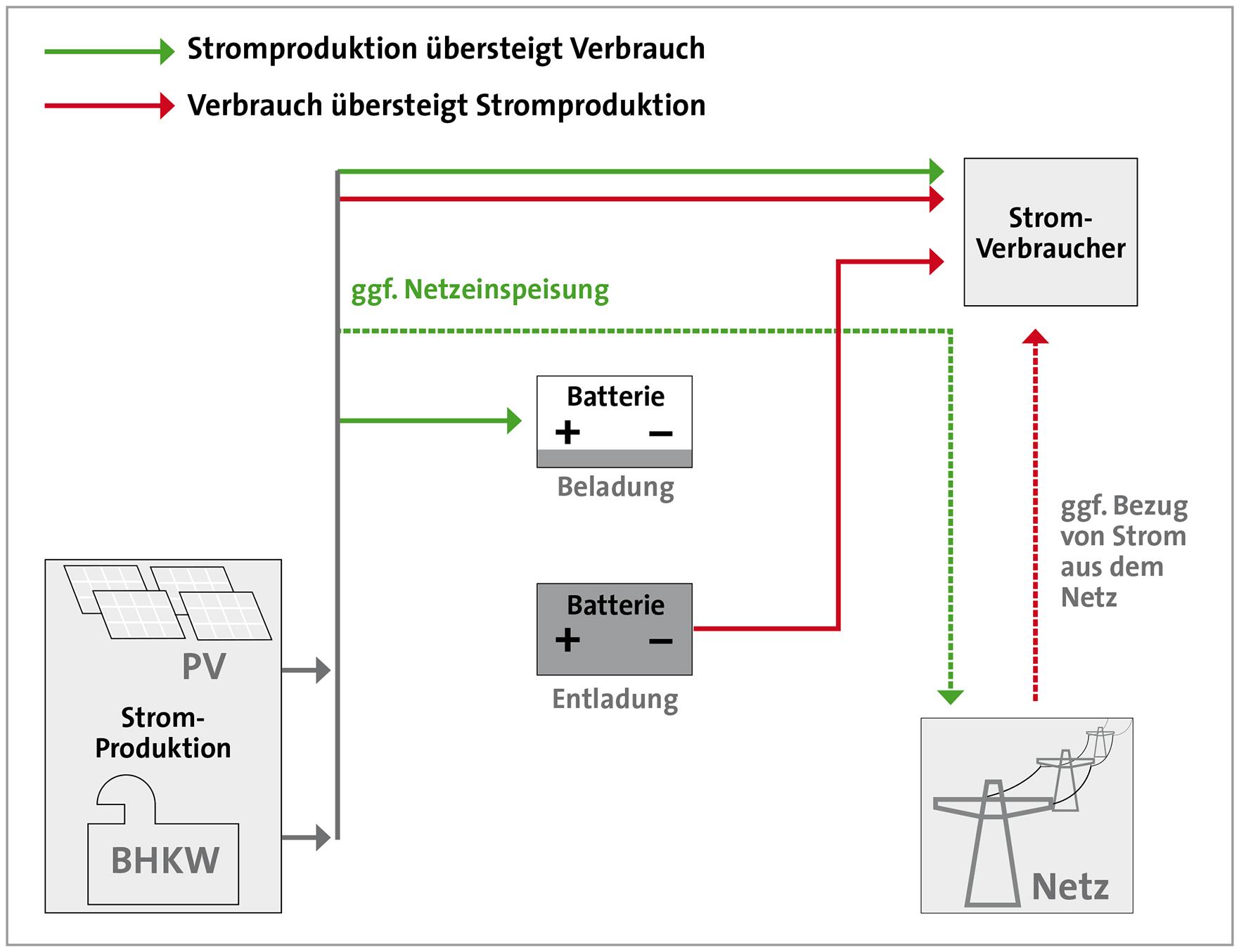Erfreut Computer Stromversorgung Schema Galerie - Der Schaltplan ...