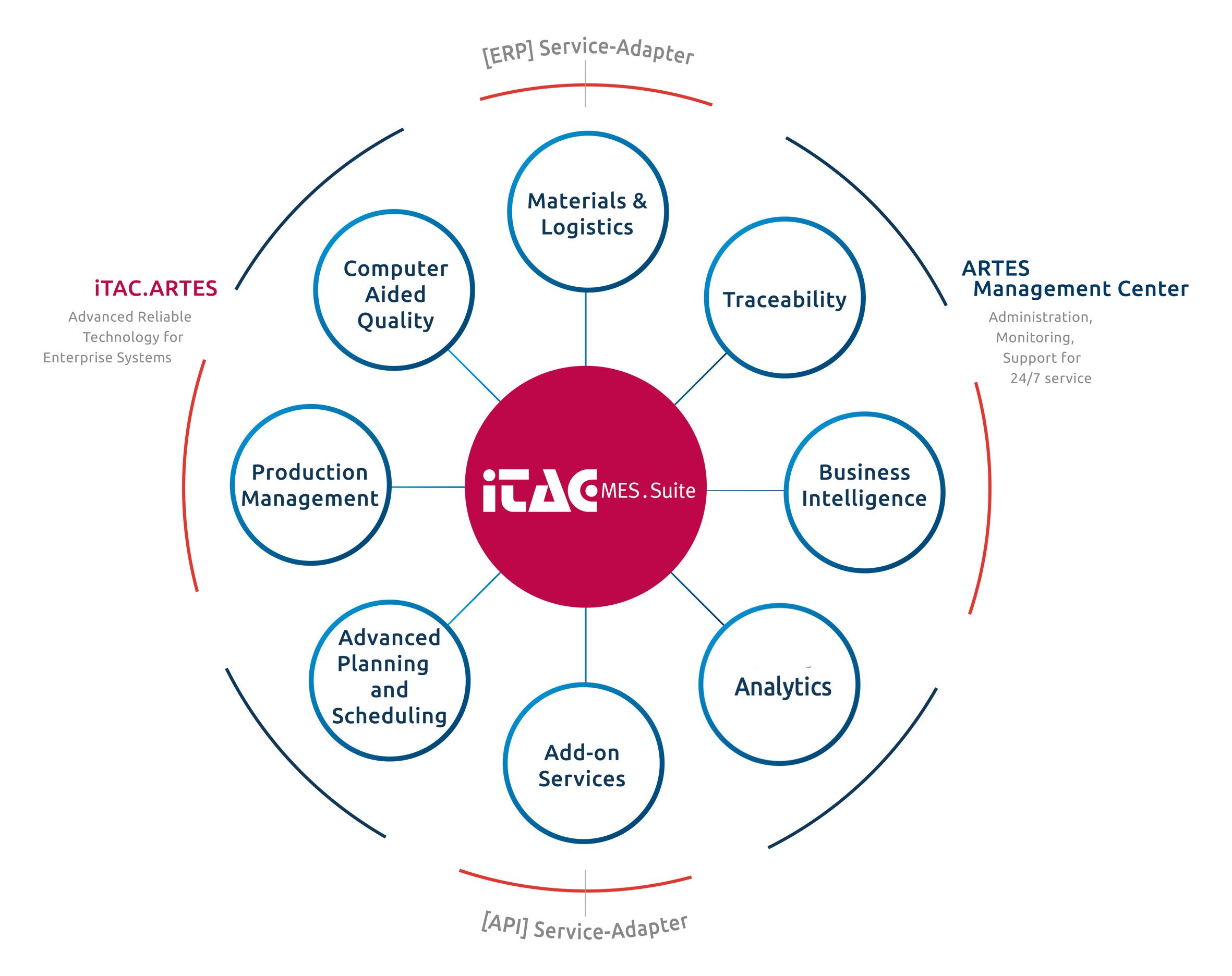 Westernacher Kompetenz in Design und Layout von IC , Asics