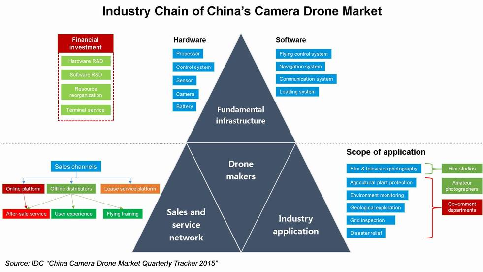 IDC: China's Camera Drone Market Matures amid Challenges - IDC ...