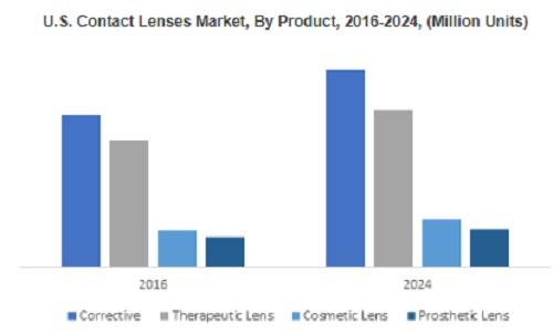 238e3702e0 Contact Lenses Market to cross  18bn by 2024