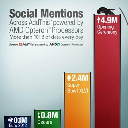 Social Media Sharing During the 2012 London Olympics ...
