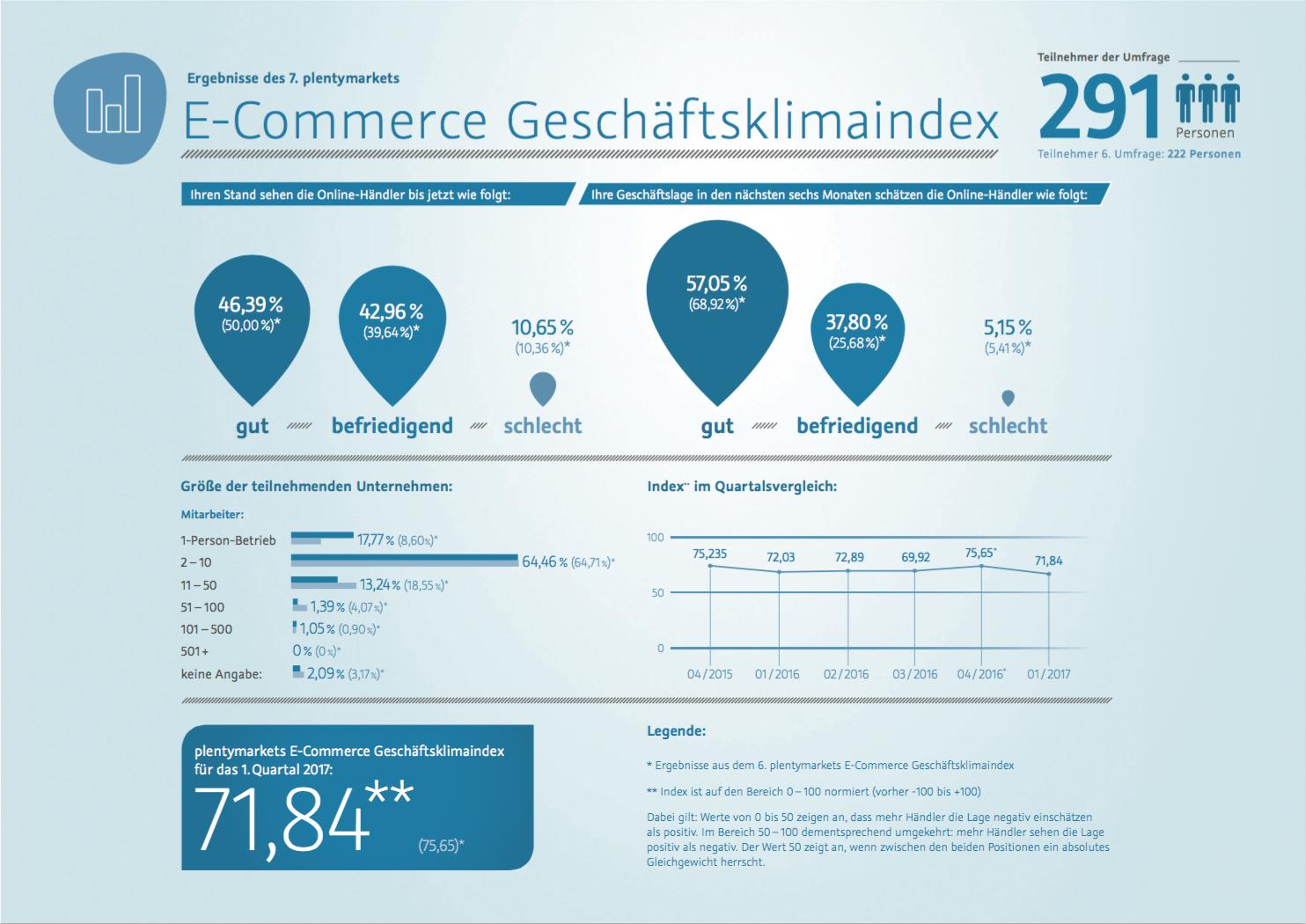 plentymarket E-Commerce Geschäftsklimaindex