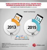 Asia-Pacific to surpass North America in online travel sales, per yStats.com report
