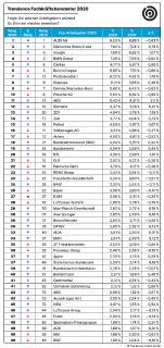 Pressegrafik Trendence Fachkräftebarometer