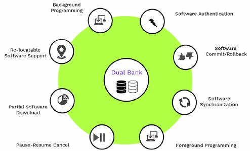 Figure 1: Dual Banking features