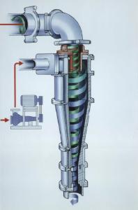 Abb. 2: Hydrozyklon Prinzip
