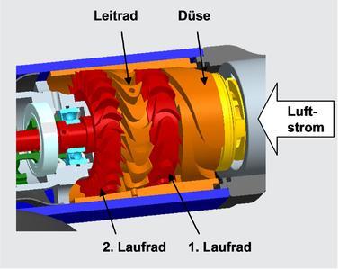 Aufbau der Turbine