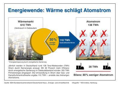 Energiewende: Wärme schlägt Atomstrom