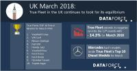True Fleet in the UK continues to look for its equilibrium