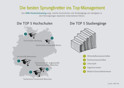 XING Hochschulranking Infografik