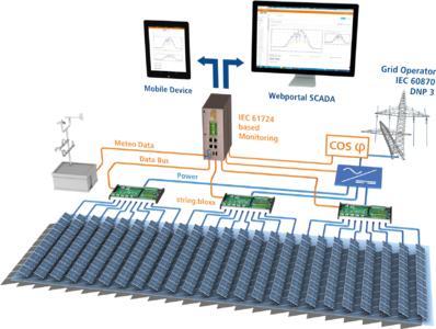 Gantner monitoring (Copyright: Gantner Instruments)