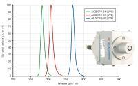 Typische Spektralkurven für UV-LED-Kalibriernormale