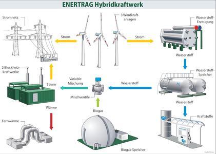 """Die 2. VDI-Fachkonferenz """"Stationäre Energiespeicher für Erneuerbare Energien"""" diskutiert die Speicherung Regenerativer Energien (Bild: VDI Wissensforum / ENERTRAG AG)"""