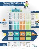 Infografik Produktentwicklung