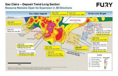 Figure 1: Eau Claire deposit trend long section including Snake Lake depicting recent drill intercept highlights and drill holes with results pending