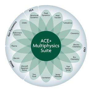 ACE+ Suite's powerful code allows engineers to combine various physics into a single simulation