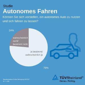 Grafik Akzeptanz autonomes Fahren