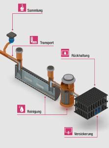 Die modular aufgebaute Produktfamilie RAUSIKKO Solution ist mit polymeren Schächten, Straßenabläufen, Rohren und Rigolen darauf ausgelegt, Niederschlagwasser unterirdisch zu sammeln, zu reinigen und abzuleiten, während die darüber liegenden Flächen vollständig nutzbar bleiben. Bild: REHAU
