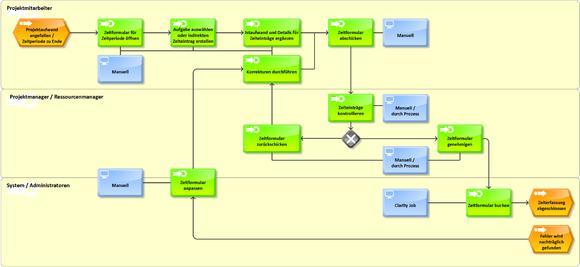 Für Prozesse wie hier die Zeiterfassung stellt Contec-X Standardmodelle bereit, um die Einführung von CA Clarity PPM zu erleichtern