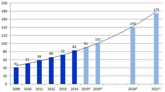 Globaler CFK-Bedarf in Tsd. Tonnen 2008–2021 (*Schätzungen)