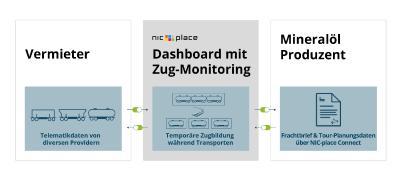 Zugriff auf Planungs- und Telematikdaten erlauben-Zug-Monitoring in Echtzeit
