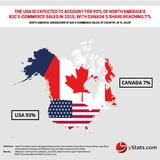 Infographic: North America B2C E-Commerce Market 2015