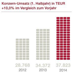 Umsatz_HJB_2014_D