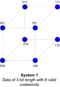 Grafik: Hamming-Distanz System 1