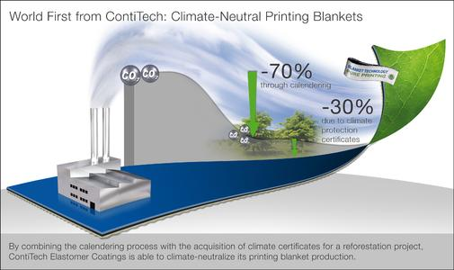 By combining the calendering process with the acquisition of climate certificates for a reforestation project, ContiTech Elastomer Coatings is able to climate-neutralize its printing blanket production. Photo: ContiTech