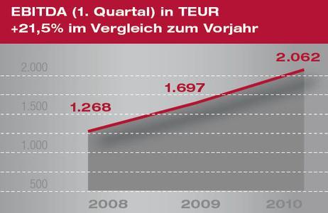 EBITDA NEXUS AG Q1-2010
