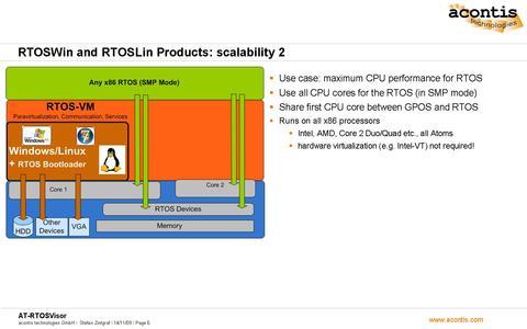 RTOSWin Scalability 2