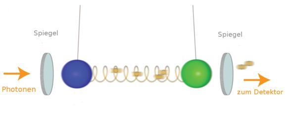Schematische Darstellung des Quanten-Experiments: Zwei durch Licht gekoppelte Pendel. Quelle: TU Kaiserslautern