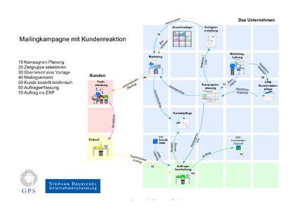 Grafische Darstellung eines Geschäftsprozesses