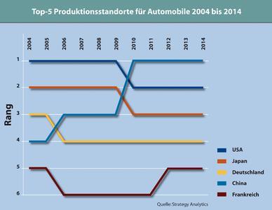 2009 zieht China als Produktionsstandort an Japan vorbei, 2011 an den USA: Von einheimischen und ausländischen Herstellern zusammen werden dann dort 12,6 Millionen Fahrzeuge gefertigt (2006: 6,7 Millionen).