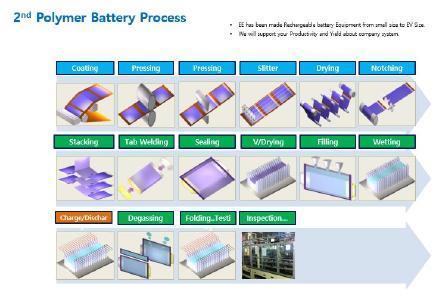 2d Polymer Li-Cell Polymer Process Envites Energy Nordhausen.JPG