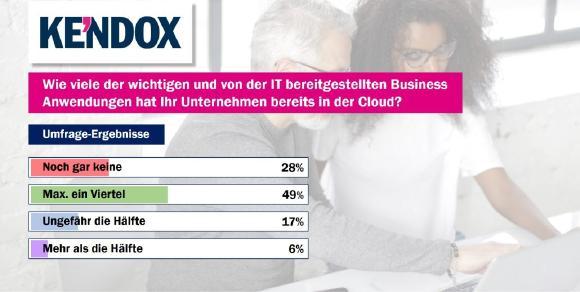 Umfrageergebnisse vom virtuellen Kendox Kunden- und Partnertag bestätigen Cloud-Kurs für DMS